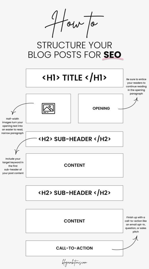 Googleで世界3位表示の記事から学ぶ 読者とSEOに好かれるブログの構成