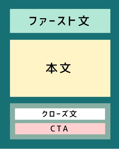 リズムのある文章「3部構成」|読者を逃さない文章作りを!