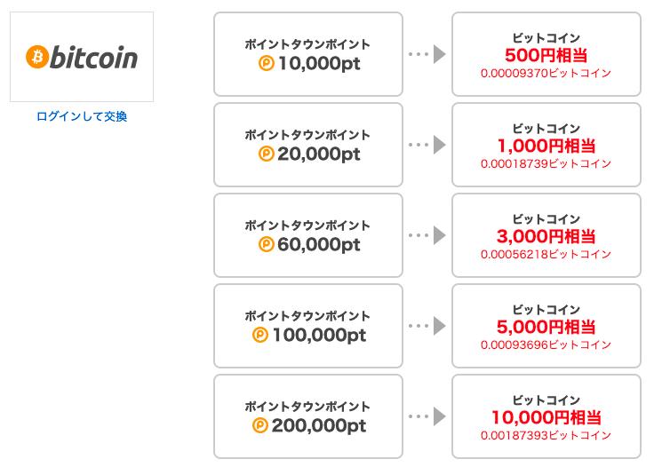 ビットコインの『増やし方』を徹底解説します!